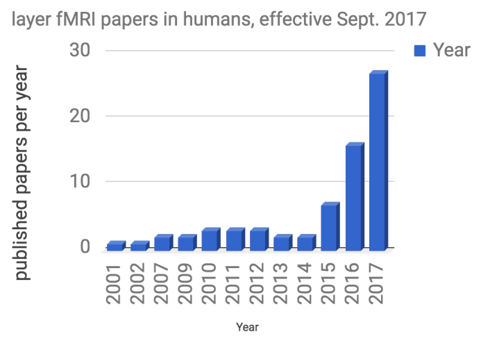 Papers published per year