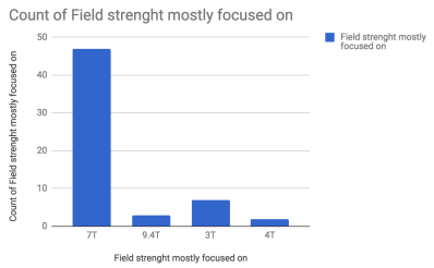 7T is the most popular field strength