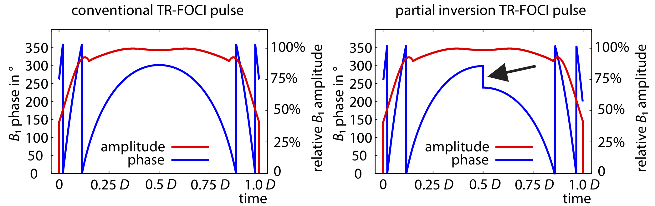 TR FOCI pulse optimisations for SS SI VASO – layer fMRI blog